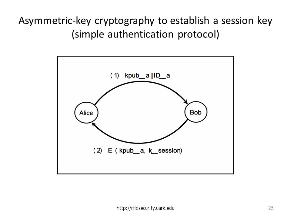 Asymmetric-key cryptography to establish a session key (simple authentication protocol)   25