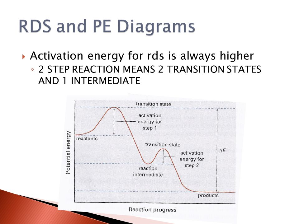  Activation energy for rds is always higher ◦ 2 STEP REACTION MEANS 2 TRANSITION STATES AND 1 INTERMEDIATE