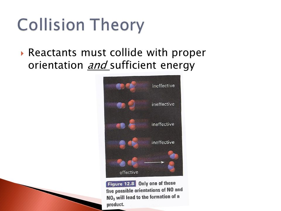  Reactants must collide with proper orientation and sufficient energy
