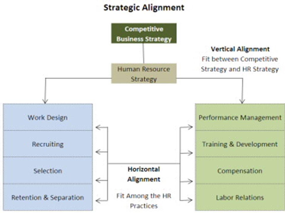 Understanding Strategic Human Resource Management Ppt Video Online