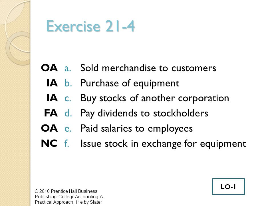 Exercise 21-4 OA IA FA OA NC a.Sold merchandise to customers b.Purchase of equipment c.Buy stocks of another corporation d.Pay dividends to stockholders e.Paid salaries to employees f.Issue stock in exchange for equipment © 2010 Prentice Hall Business Publishing, College Accounting: A Practical Approach, 11e by Slater LO-1