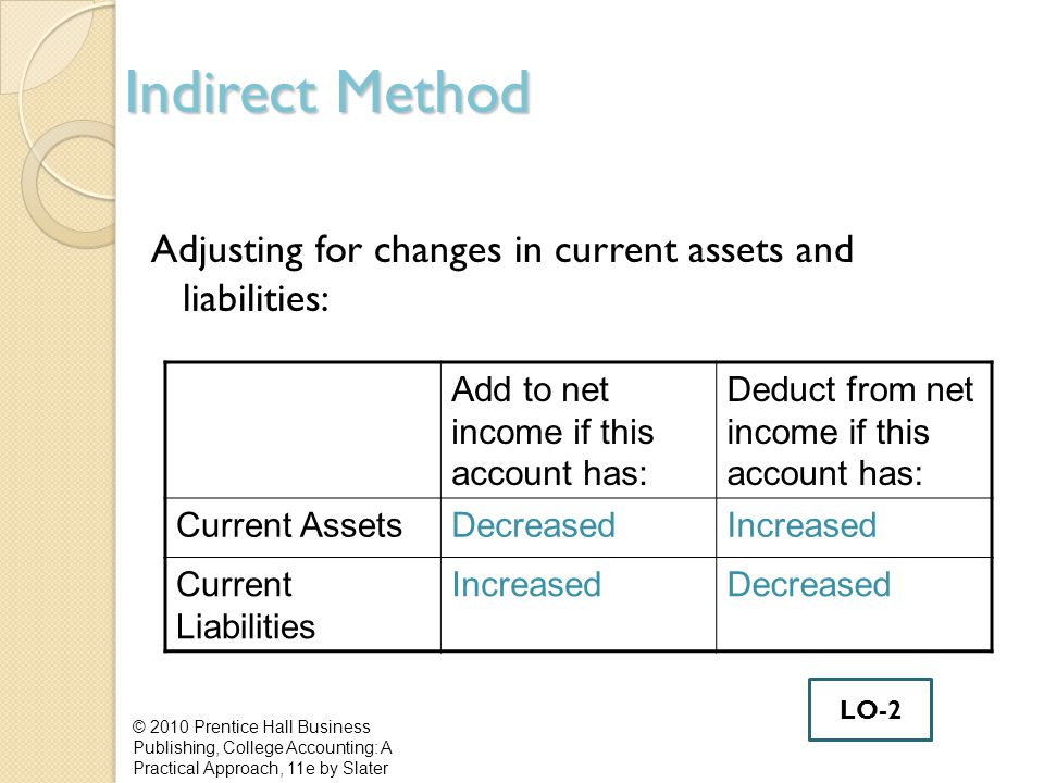 Indirect Method Adjusting for changes in current assets and liabilities: Add to net income if this account has: Deduct from net income if this account has: Current AssetsDecreasedIncreased Current Liabilities IncreasedDecreased © 2010 Prentice Hall Business Publishing, College Accounting: A Practical Approach, 11e by Slater LO-2