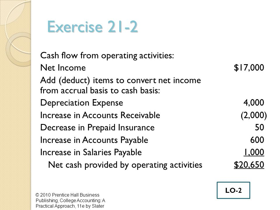 Exercise 21-2 Cash flow from operating activities: Net Income$17,000 Add (deduct) items to convert net income from accrual basis to cash basis: Depreciation Expense4,000 Increase in Accounts Receivable (2,000) Decrease in Prepaid Insurance50 Increase in Accounts Payable600 Increase in Salaries Payable1,000 Net cash provided by operating activities$20,650 © 2010 Prentice Hall Business Publishing, College Accounting: A Practical Approach, 11e by Slater LO-2