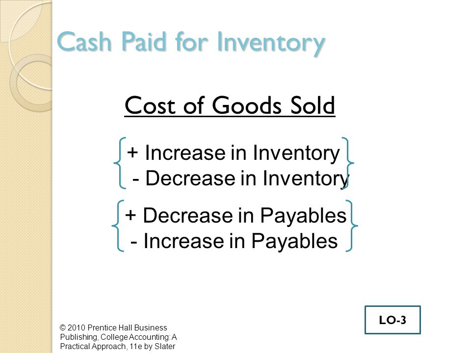 Cash Paid for Inventory Cost of Goods Sold © 2010 Prentice Hall Business Publishing, College Accounting: A Practical Approach, 11e by Slater + Increase in Inventory - Decrease in Inventory + Decrease in Payables - Increase in Payables LO-3