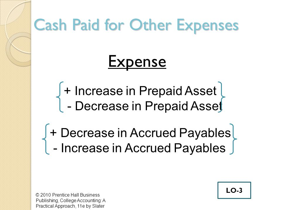 Cash Paid for Other Expenses Expense © 2010 Prentice Hall Business Publishing, College Accounting: A Practical Approach, 11e by Slater + Increase in Prepaid Asset - Decrease in Prepaid Asset + Decrease in Accrued Payables - Increase in Accrued Payables LO-3