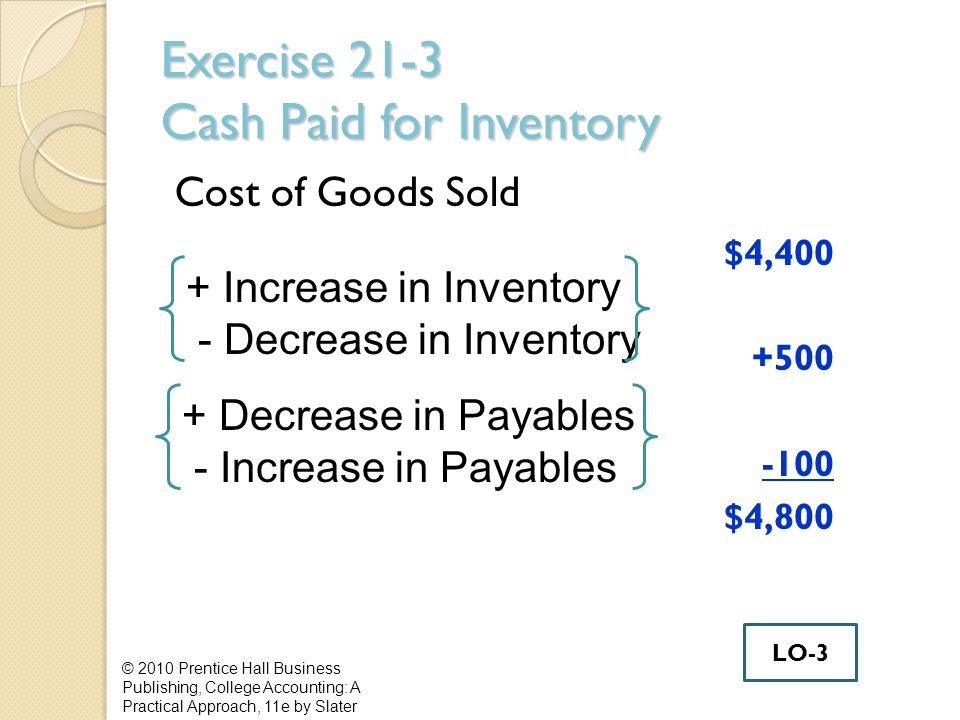 Exercise 21-3 Cash Paid for Inventory Cost of Goods Sold $4, $4,800 © 2010 Prentice Hall Business Publishing, College Accounting: A Practical Approach, 11e by Slater + Increase in Inventory - Decrease in Inventory + Decrease in Payables - Increase in Payables LO-3