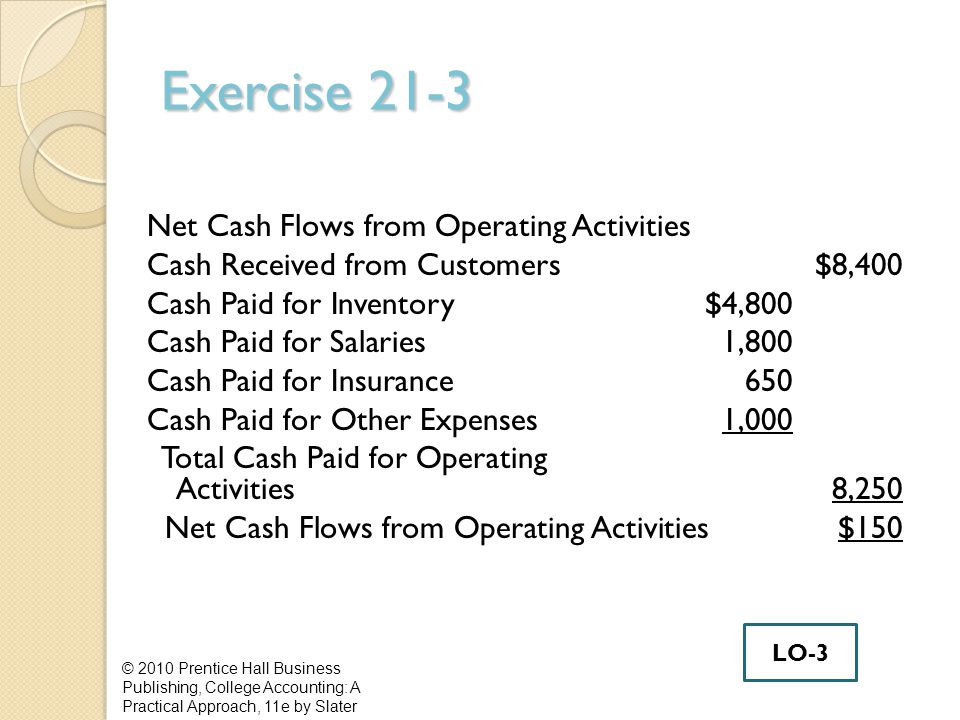 Exercise 21-3 Net Cash Flows from Operating Activities Cash Received from Customers$8,400 Cash Paid for Inventory$4,800 Cash Paid for Salaries1,800 Cash Paid for Insurance650 Cash Paid for Other Expenses1,000 Total Cash Paid for Operating Activities8,250 Net Cash Flows from Operating Activities$150 © 2010 Prentice Hall Business Publishing, College Accounting: A Practical Approach, 11e by Slater LO-3
