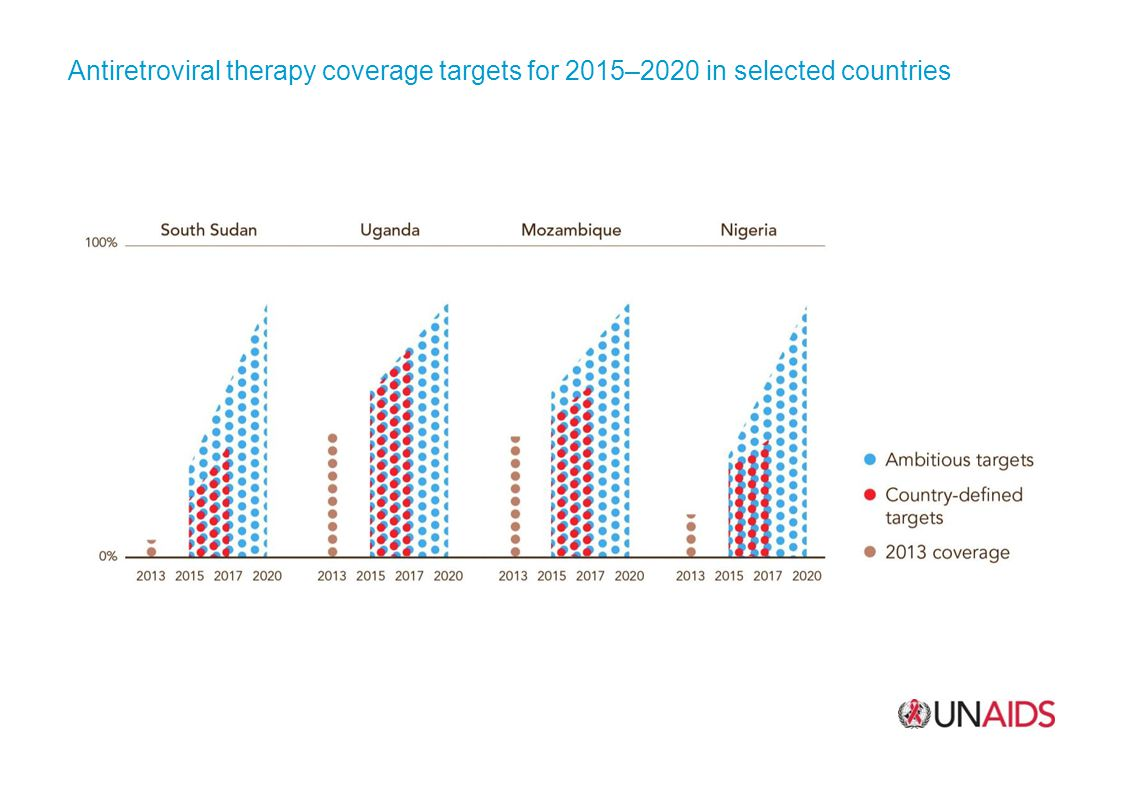 Antiretroviral therapy coverage targets for 2015–2020 in selected countries