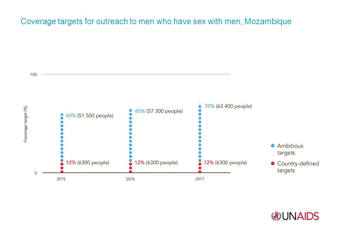 Coverage targets for outreach to men who have sex with men, Mozambique