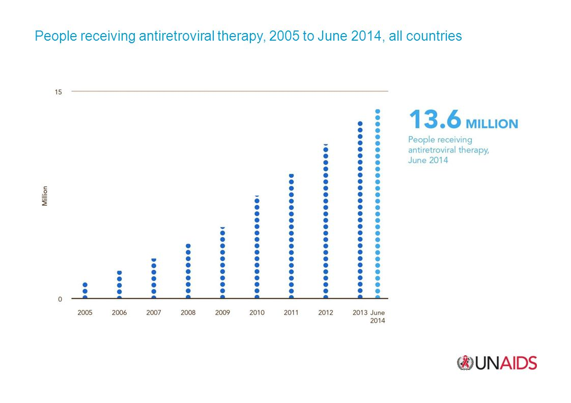 People receiving antiretroviral therapy, 2005 to June 2014, all countries