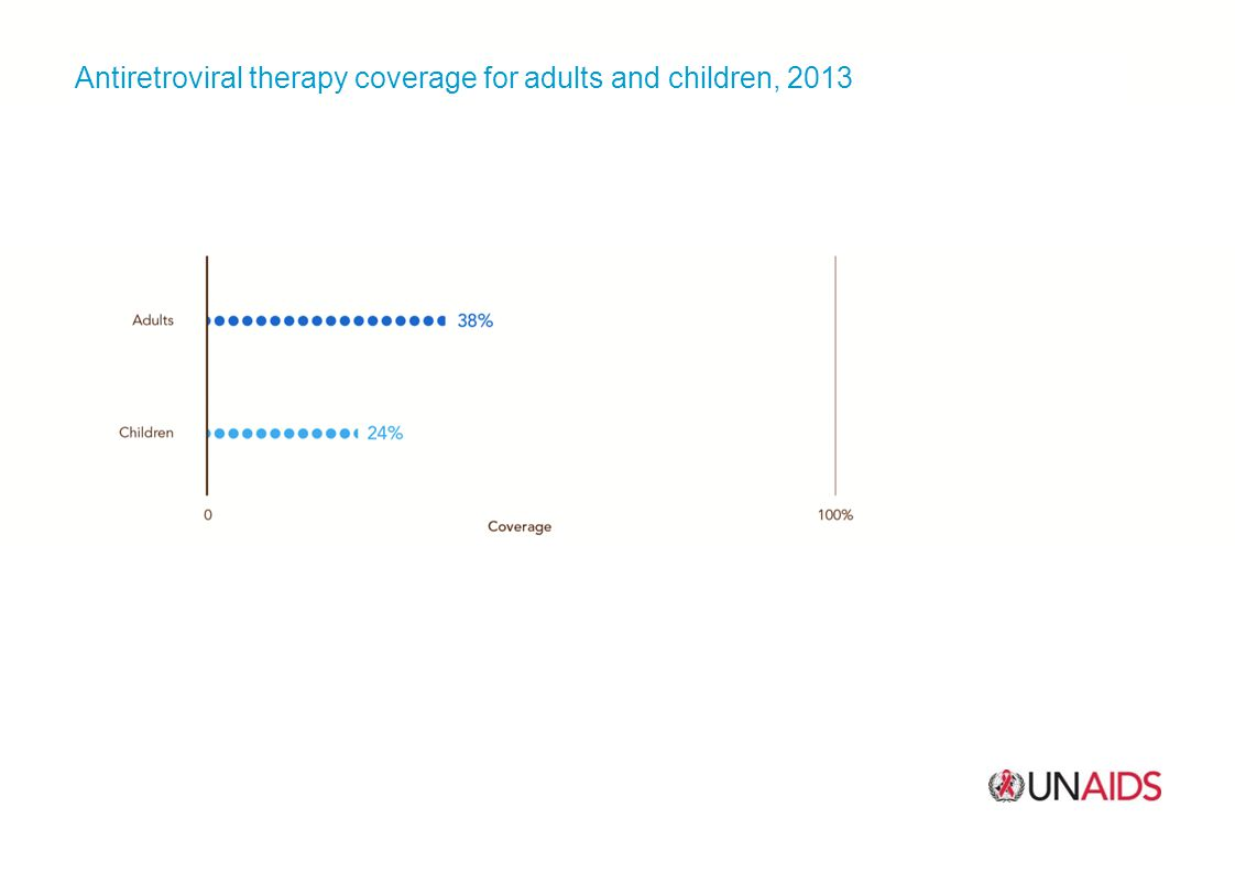 Antiretroviral therapy coverage for adults and children, 2013