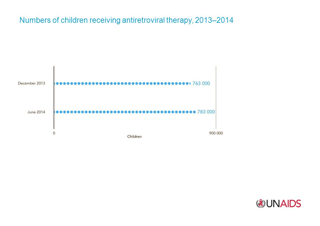 Numbers of children receiving antiretroviral therapy, 2013–2014