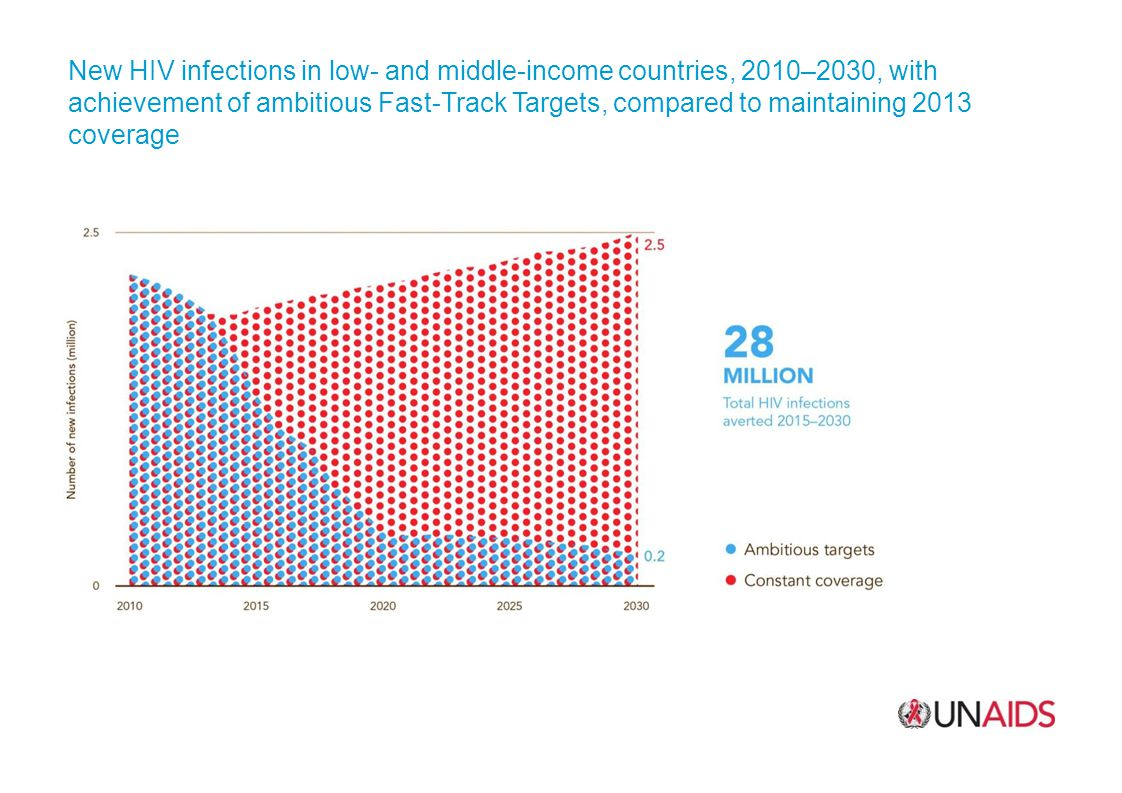 New HIV infections in low- and middle-income countries, 2010–2030, with achievement of ambitious Fast-Track Targets, compared to maintaining 2013 coverage