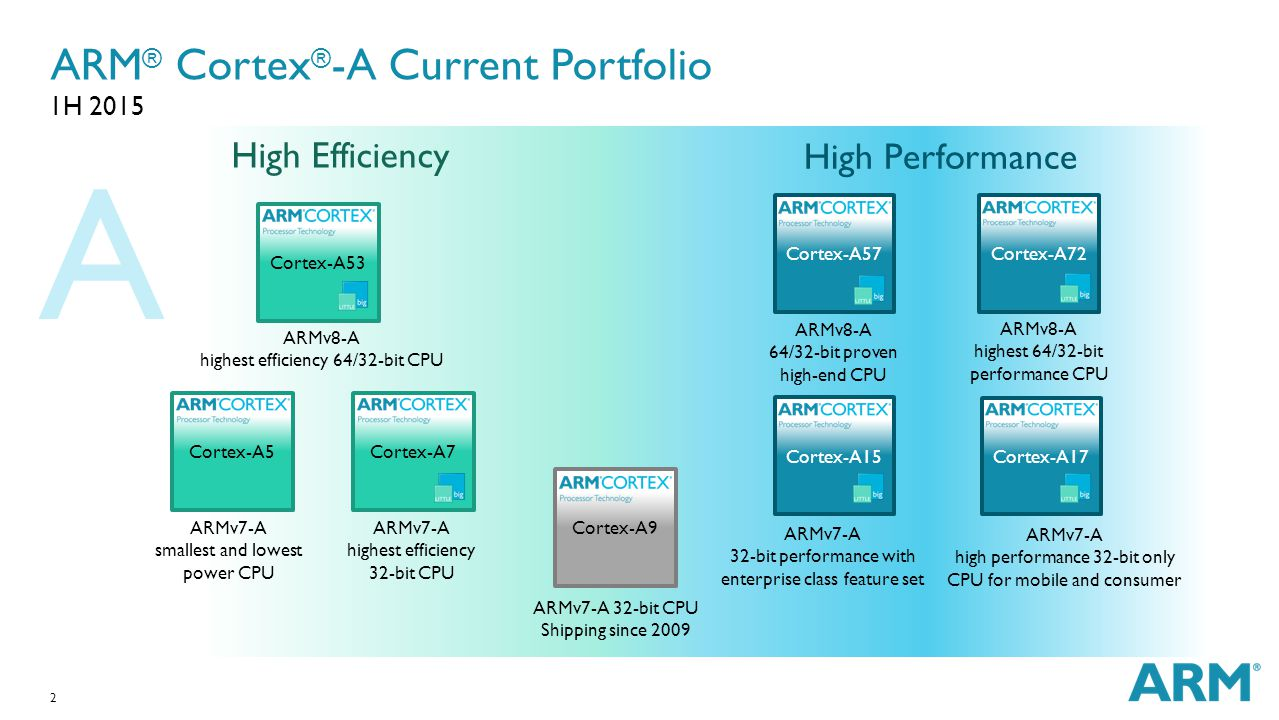 1 The World's Most Power Efficient Processors Performance