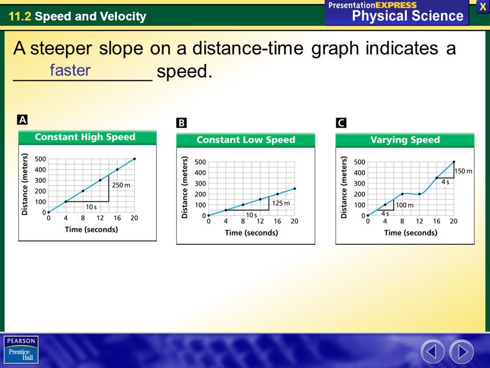 11.2 Speed and Velocity A steeper slope on a distance-time graph indicates a _____________ speed.