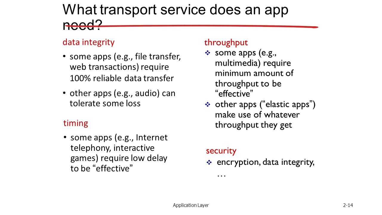 Application Layer2-14 What transport service does an app need.