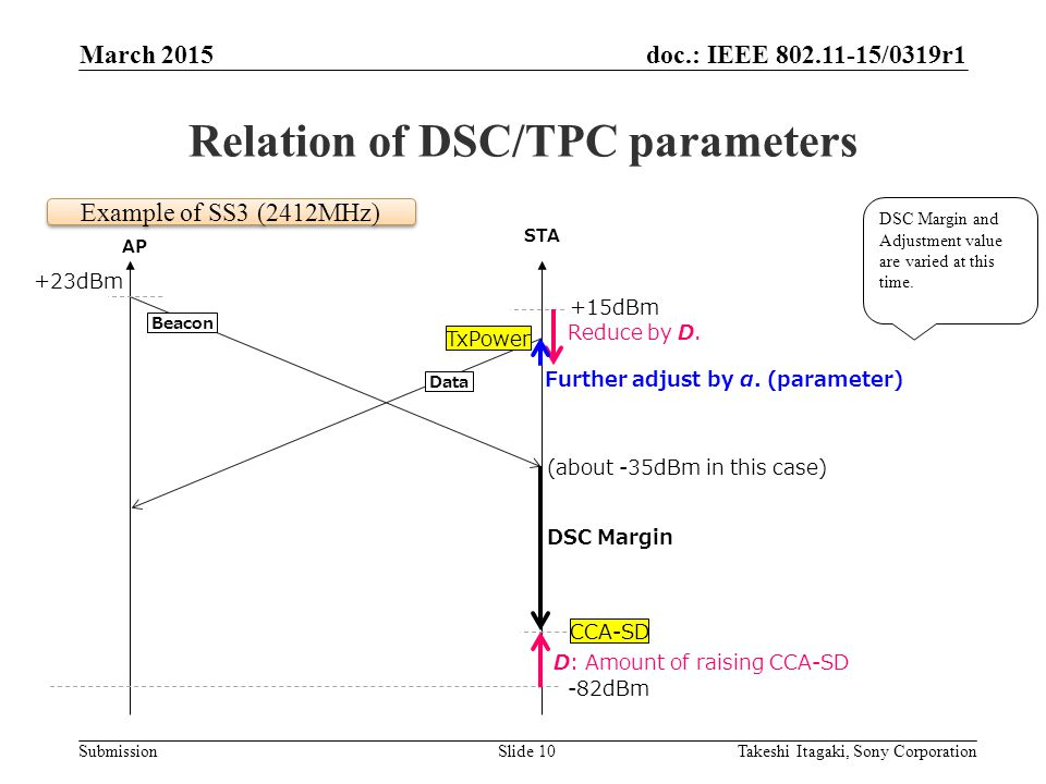 doc.: IEEE /0319r1 Submission Relation of DSC/TPC parameters March 2015 Takeshi Itagaki, Sony CorporationSlide 10 AP STA +23dBm (about -35dBm in this case) -82dBm +15dBm DSC Margin CCA-SD Further adjust by α.