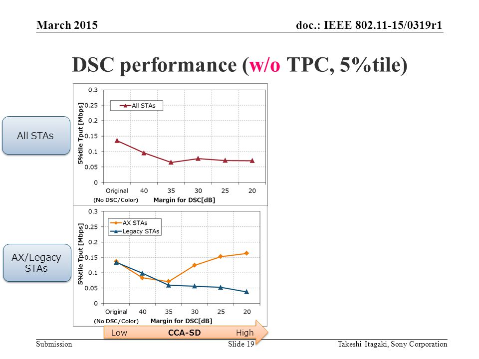 doc.: IEEE /0319r1 Submission DSC performance (w/o TPC, 5%tile) March 2015 Takeshi Itagaki, Sony CorporationSlide 19 Low CCA-SD High All STAs AX/Legacy STAs AX/Legacy STAs (No DSC/Color)