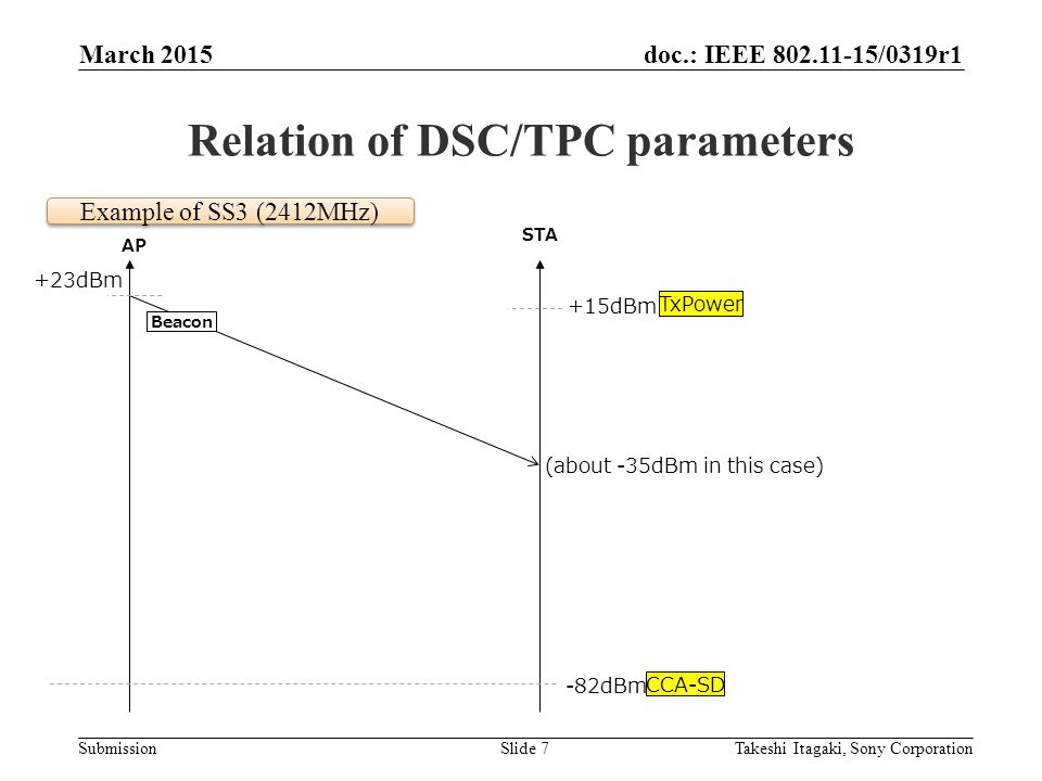 doc.: IEEE /0319r1 Submission Relation of DSC/TPC parameters March 2015 Takeshi Itagaki, Sony CorporationSlide 7 AP STA +23dBm (about -35dBm in this case) -82dBm +15dBm Example of SS3 (2412MHz) Beacon TxPower CCA-SD