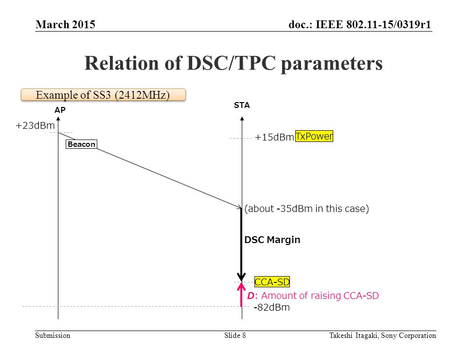 doc.: IEEE /0319r1 Submission Relation of DSC/TPC parameters March 2015 Takeshi Itagaki, Sony CorporationSlide 8 AP STA +23dBm (about -35dBm in this case) -82dBm +15dBm DSC Margin CCA-SD D: Amount of raising CCA-SD Example of SS3 (2412MHz) Beacon TxPower