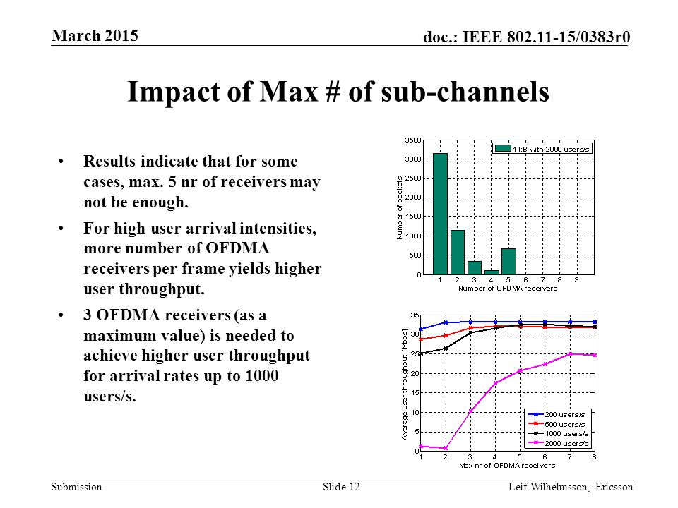 Submission doc.: IEEE /0383r0 Impact of Max # of sub-channels Results indicate that for some cases, max.