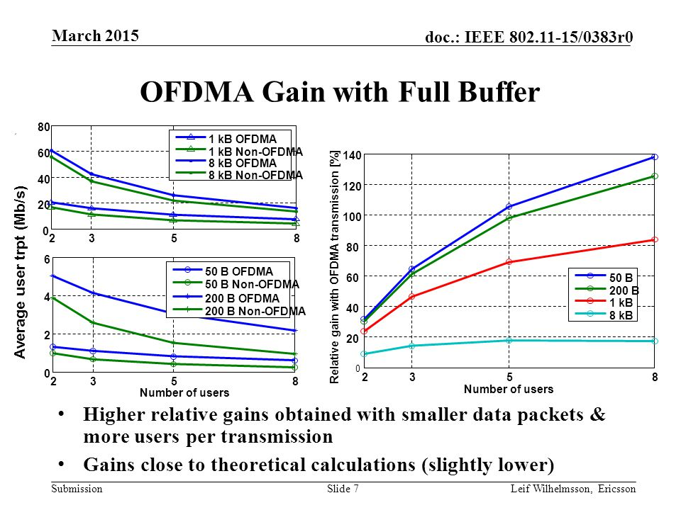 Submission doc.: IEEE /0383r0 OFDMA Gain with Full Buffer Higher relative gains obtained with smaller data packets & more users per transmission Gains close to theoretical calculations (slightly lower) Slide 7Leif Wilhelmsson, Ericsson March Average user trpt (Mb/s) 1 kB OFDMA 1 kB Non-OFDMA 8 kB OFDMA 8 kB Non-OFDMA