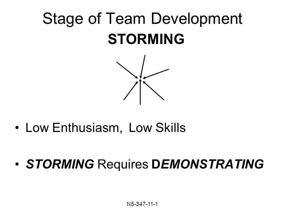 N Stage of Team Development Low Enthusiasm, Low Skills STORMING Requires DEMONSTRATING STORMING