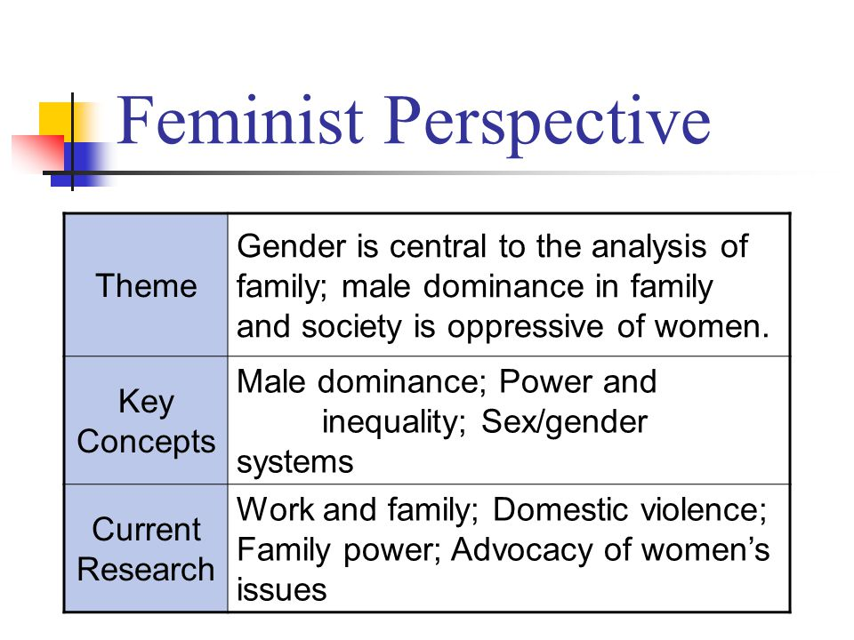 Feminist Perspective Theme Gender is central to the analysis of family; male dominance in family and society is oppressive of women.