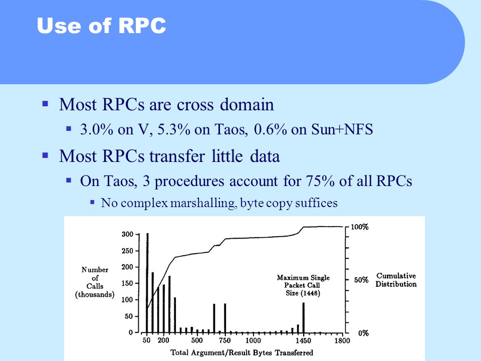 Use of RPC  Most RPCs are cross domain  3.0% on V, 5.3% on Taos, 0.6% on Sun+NFS  Most RPCs transfer little data  On Taos, 3 procedures account for 75% of all RPCs  No complex marshalling, byte copy suffices