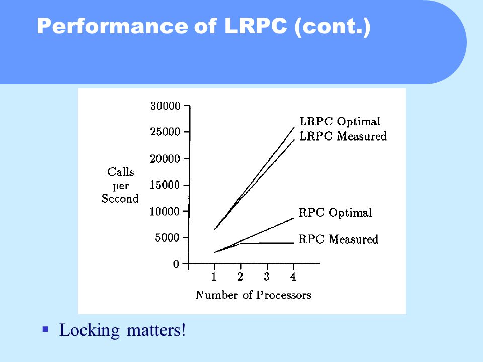 Performance of LRPC (cont.)  Locking matters!