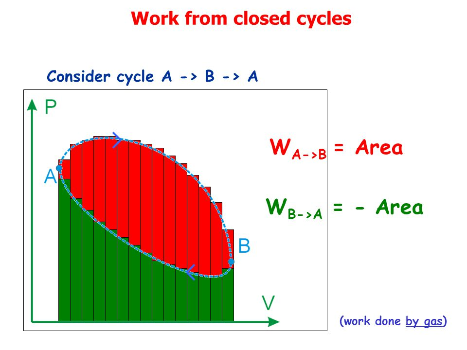 Work from closed cycles Consider cycle A -> B -> A W A->B = Area W B->A = - Area (work done by gas)