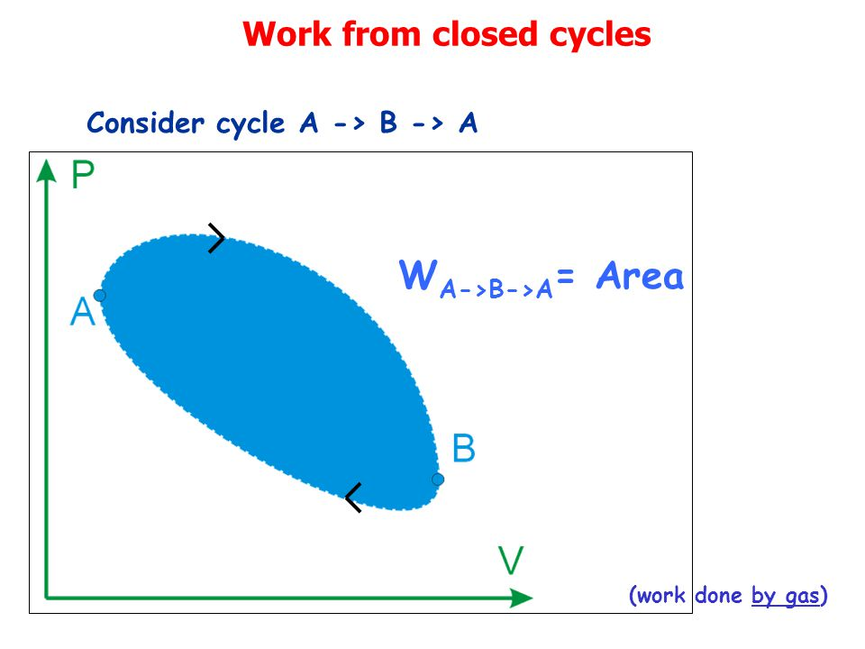 Work from closed cycles Consider cycle A -> B -> A W A->B->A = Area (work done by gas)