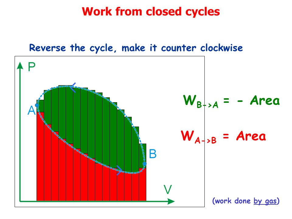 Work from closed cycles Reverse the cycle, make it counter clockwise W B->A = - Area W A->B = Area (work done by gas)