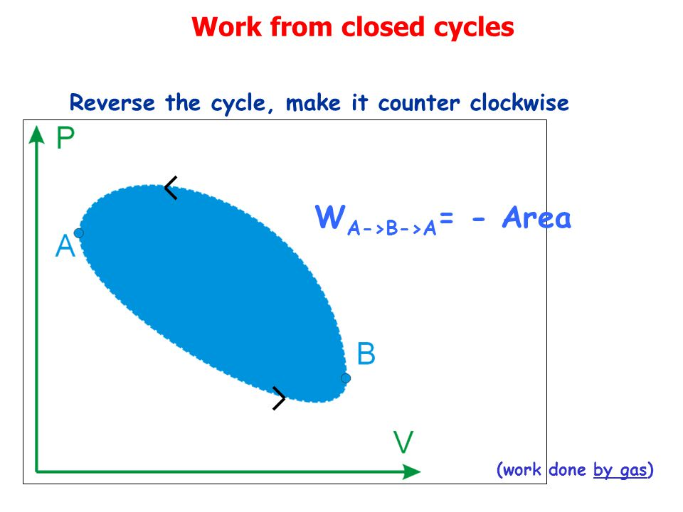 Work from closed cycles W A->B->A = - Area Reverse the cycle, make it counter clockwise (work done by gas)