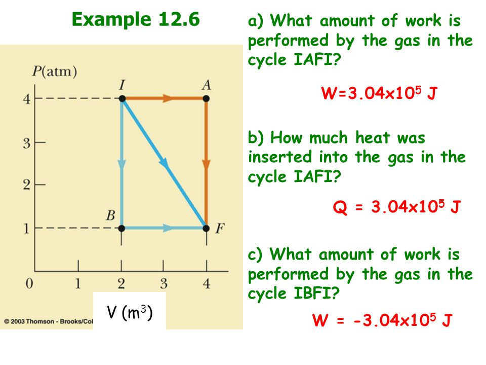 Example 12.6 a) What amount of work is performed by the gas in the cycle IAFI.