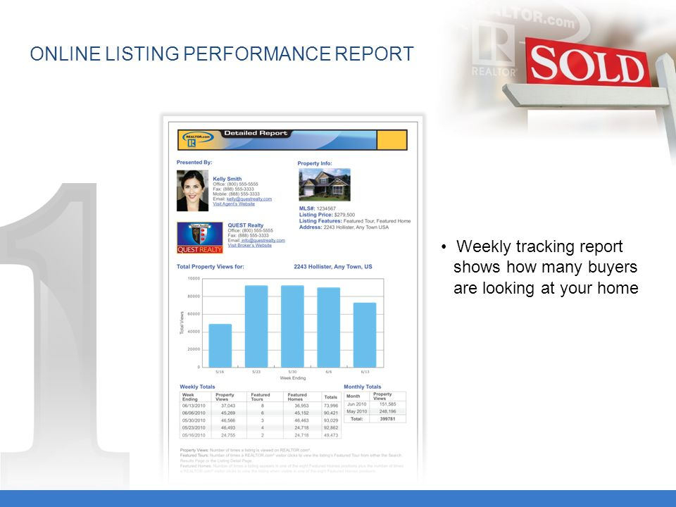 ONLINE LISTING PERFORMANCE REPORT Weekly tracking report shows how many buyers are looking at your home