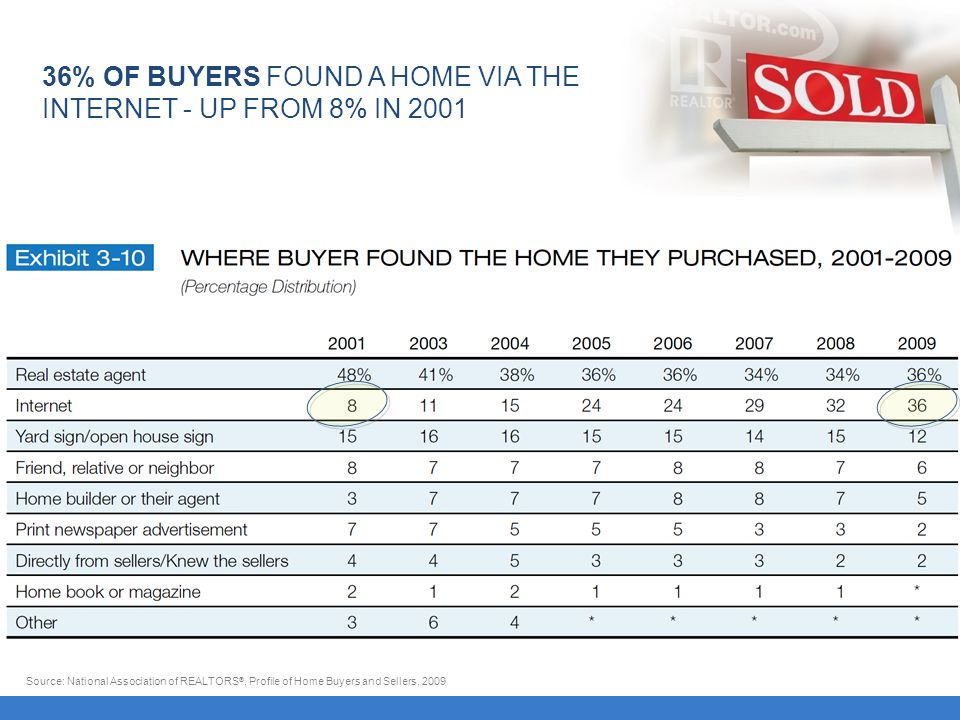 36% OF BUYERS FOUND A HOME VIA THE INTERNET - UP FROM 8% IN 2001 Source: National Association of REALTORS ®, Profile of Home Buyers and Sellers, 2009