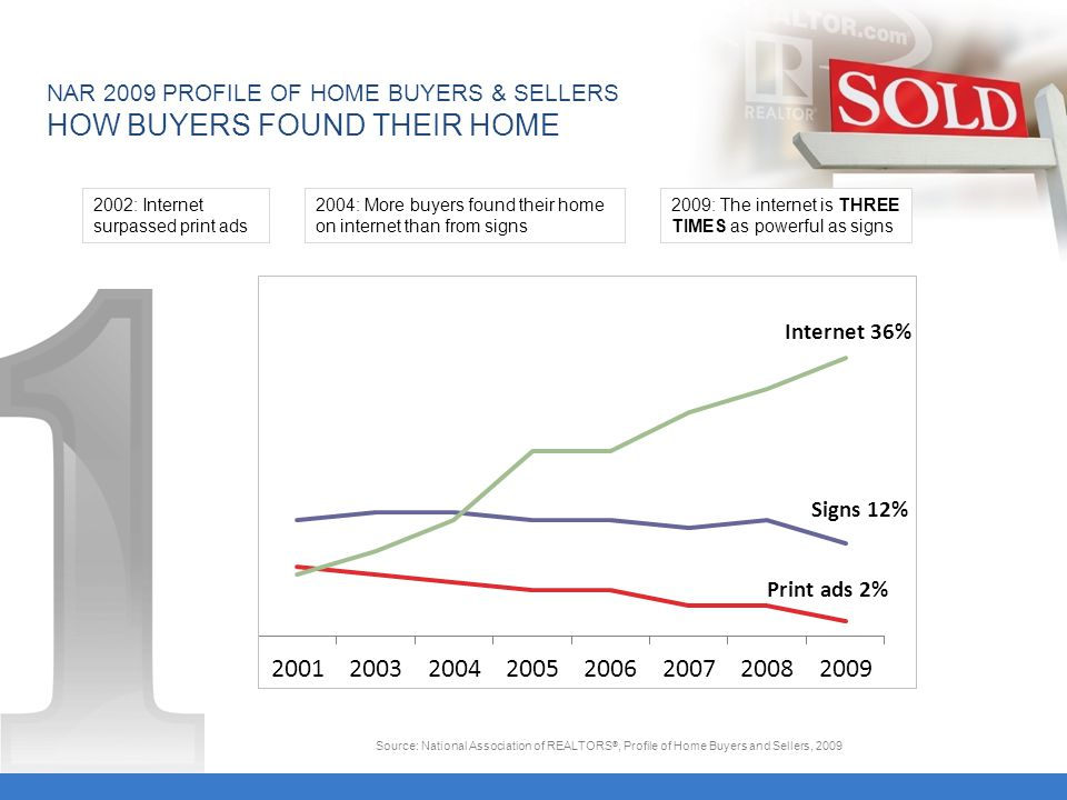 Signs 12% Print ads 2% Internet 36% : Internet surpassed print ads 2004: More buyers found their home on internet than from signs NAR 2009 PROFILE OF HOME BUYERS & SELLERS HOW BUYERS FOUND THEIR HOME Source: National Association of REALTORS ®, Profile of Home Buyers and Sellers, : The internet is THREE TIMES as powerful as signs