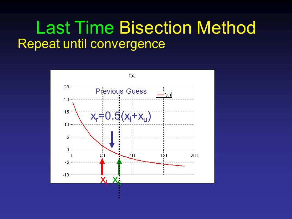 Last Time Bisection Method Repeat until convergence xlxl xuxu Previous Guess x r =0.5(x l +x u )