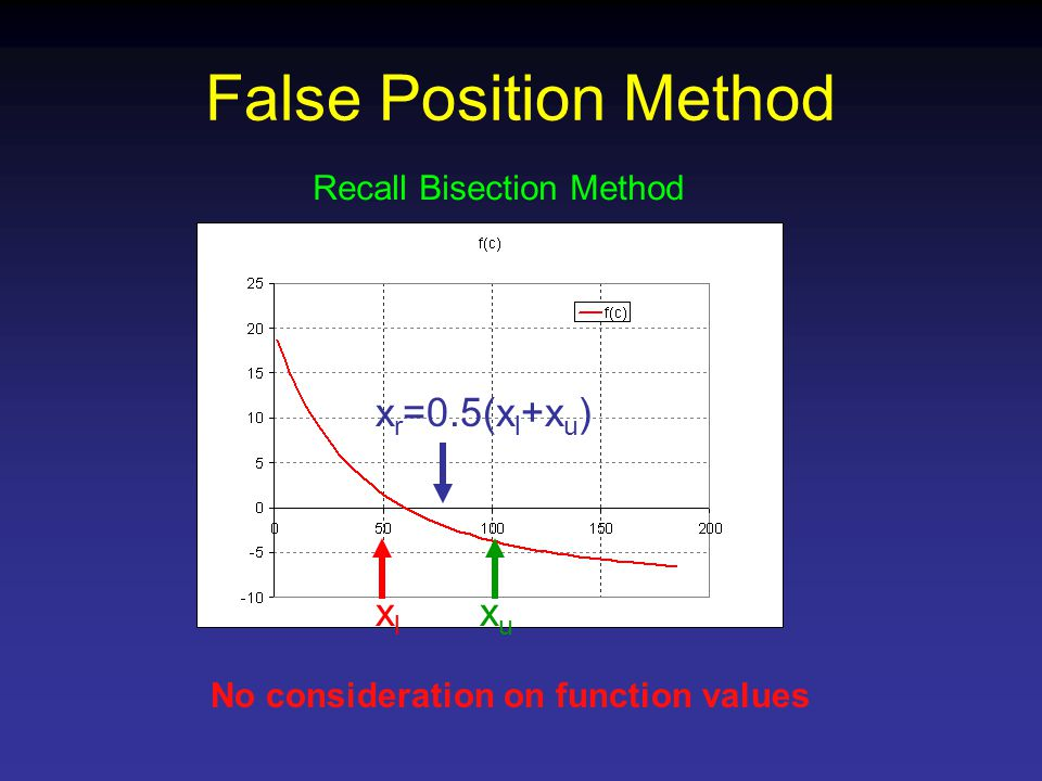 False Position Method xlxl xuxu x r =0.5(x l +x u ) Recall Bisection Method No consideration on function values