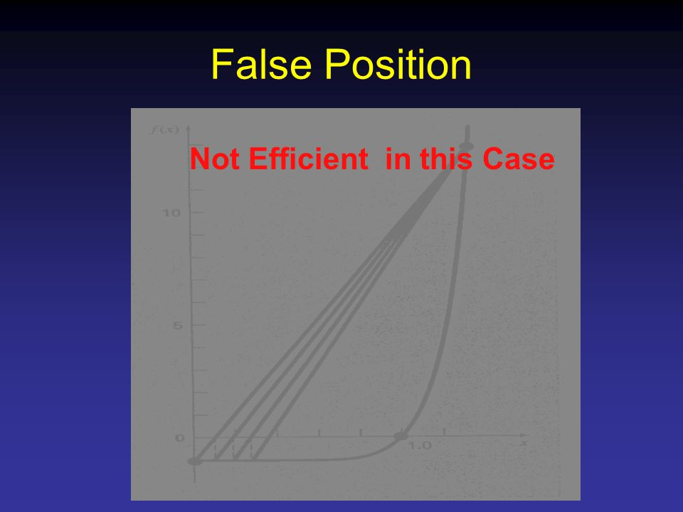 False Position Not Efficient in this Case