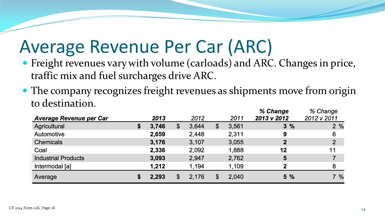 Average Revenue Per Car (ARC) 14 UP 2014 Form 10K, Page 26 Freight revenues vary with volume (carloads) and ARC.