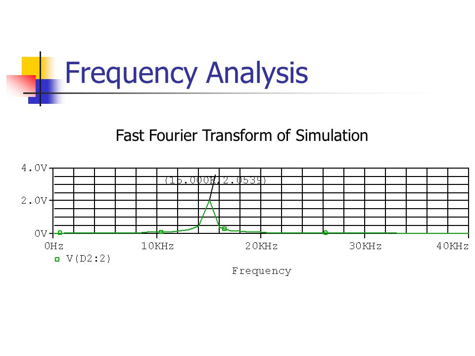 Frequency Analysis Fast Fourier Transform of Simulation
