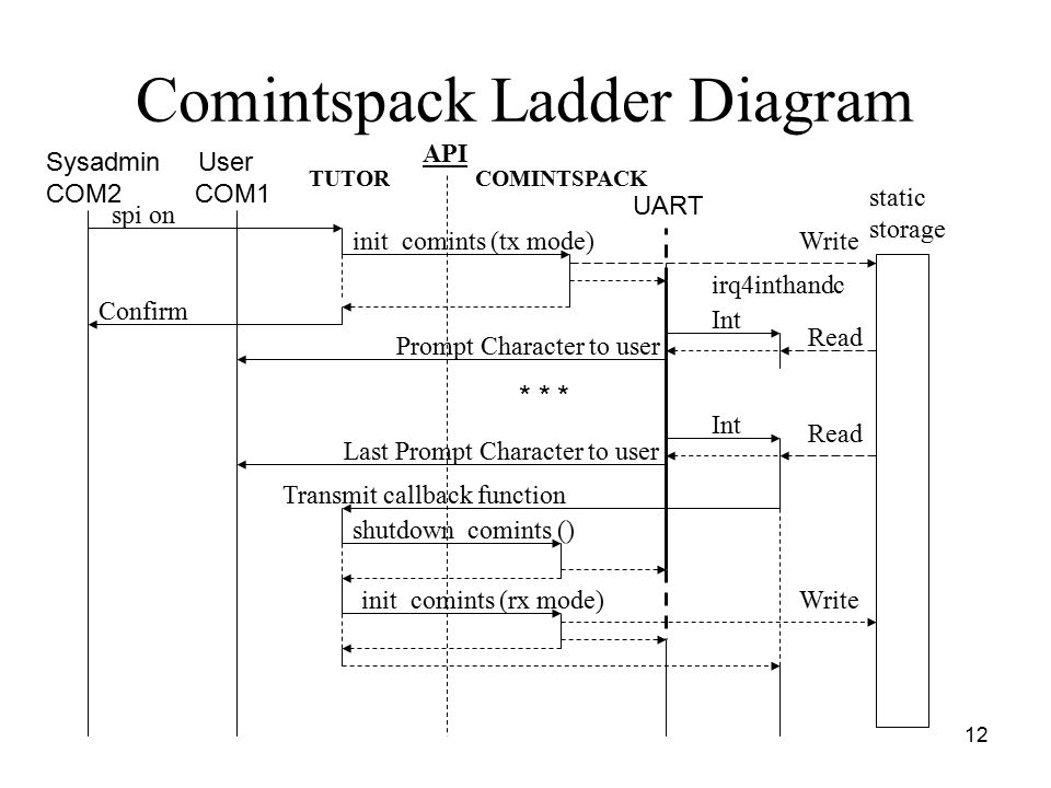 12 Comintspack Ladder Diagram spi on init_comints (tx mode) static storage Int irq4inthandc Int API Write TUTORCOMINTSPACK UART Sysadmin User COM2 COM1 Read Confirm Prompt Character to user Last Prompt Character to user Transmit callback function init_comints (rx mode) shutdown_comints () Write * * *