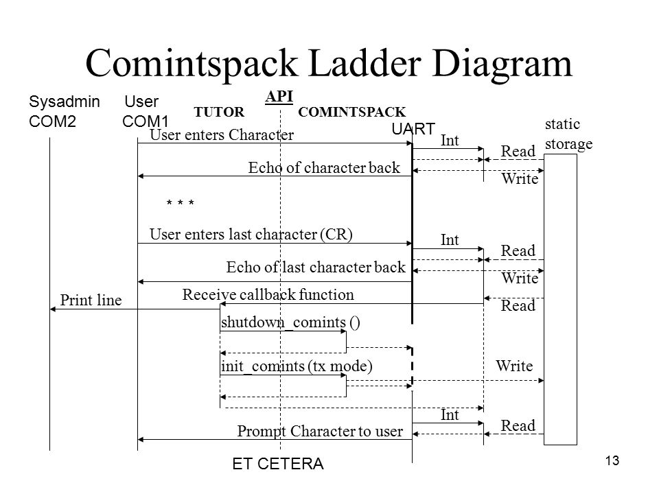 13 Comintspack Ladder Diagram static storage Int API UART Read User enters Character User enters last character (CR) ET CETERA Echo of character back Echo of last character back Receive callback function Print line Write Read init_comints (tx mode) shutdown_comints () Write Int Sysadmin User COM2 COM1 TUTORCOMINTSPACK Int Read Prompt Character to user * * *