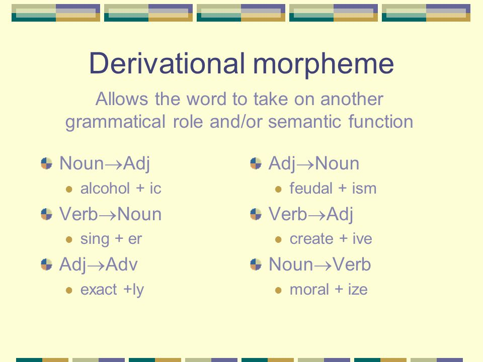 Derivational morpheme Noun  Adj alcohol + ic Verb  Noun sing + er Adj  Adv exact +ly Adj  Noun feudal + ism Verb  Adj create + ive Noun  Verb moral + ize Allows the word to take on another grammatical role and/or semantic function