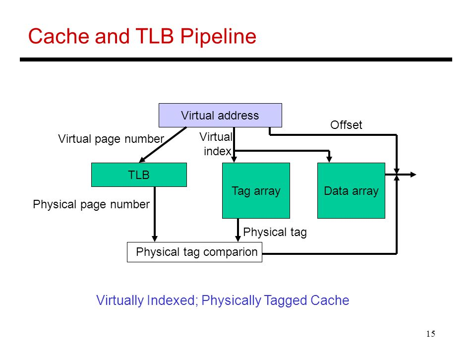15 Cache and TLB Pipeline TLB Virtual address Tag arrayData array Physical tag comparion Virtual page number Virtual index Offset Physical page number Physical tag Virtually Indexed; Physically Tagged Cache