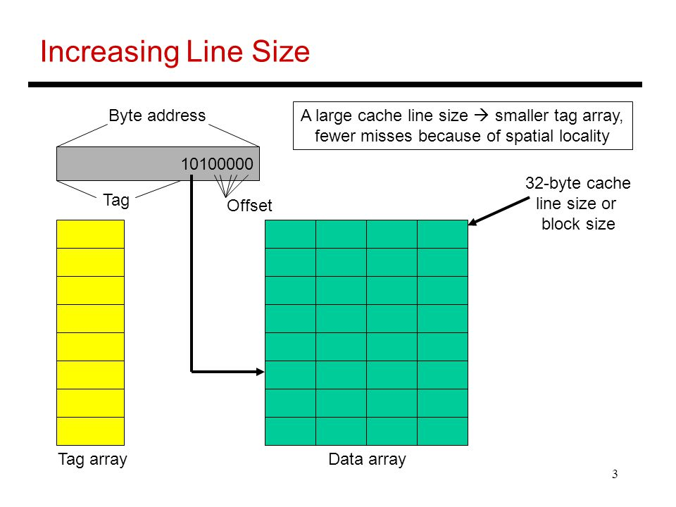 3 Increasing Line Size 32-byte cache line size or block size Byte address Tag Data arrayTag array Offset A large cache line size  smaller tag array, fewer misses because of spatial locality