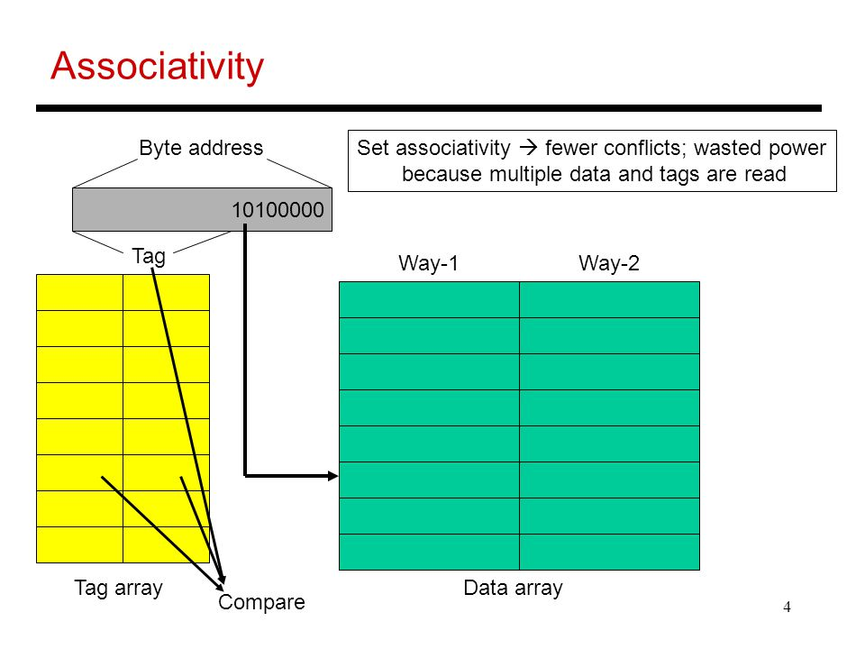 4 Associativity Byte address Tag Data arrayTag array Set associativity  fewer conflicts; wasted power because multiple data and tags are read Way-1Way-2 Compare