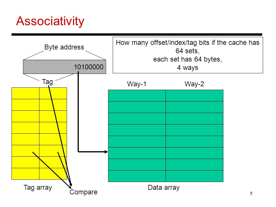 5 Associativity Byte address Tag Data arrayTag array How many offset/index/tag bits if the cache has 64 sets, each set has 64 bytes, 4 ways Way-1Way-2 Compare